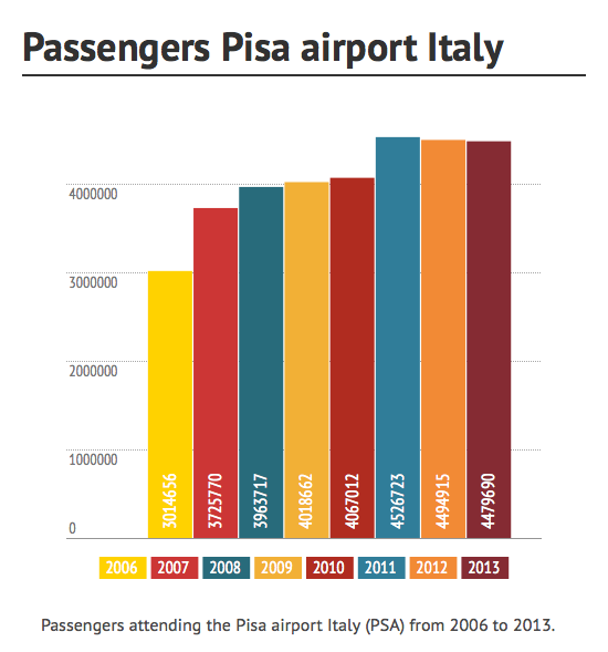 Car Rental Pisa Airport And Train Station Italy